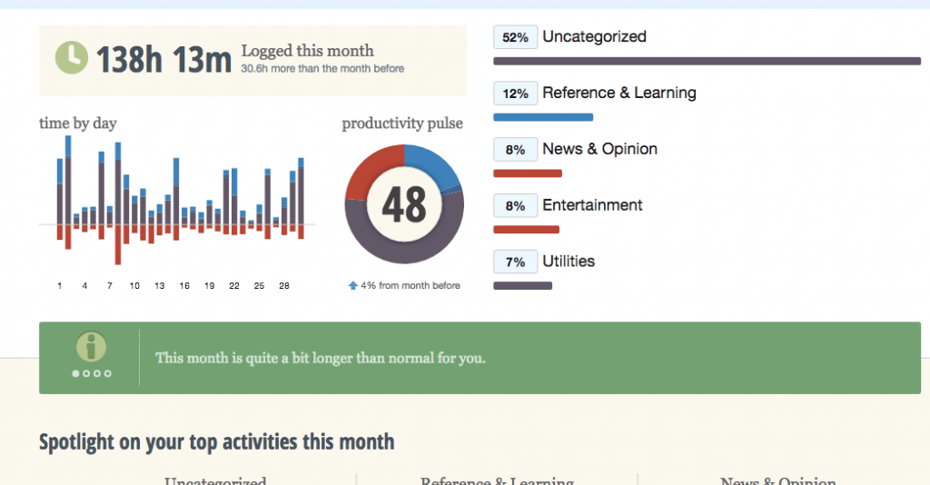 rescuetime_-_your_monthly_dashboard